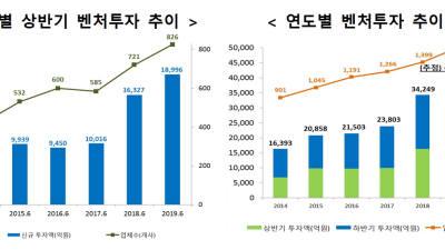 상반기 벤처투자 2조원 육박...부품·소재펀드 예산 확대