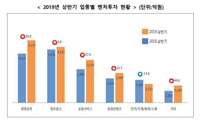 2019년 상반기 업종별 벤처투자 현황 (자료:중소벤처기업부)
