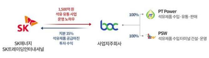 SK그룹-BOC, 투자 및 협력 구조. [사진= SK이노베이션 제공]