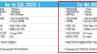 과기정통부, 6G R&D 전략 공개···다음달 예타 신청