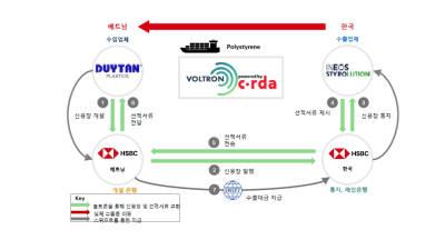 HSBC, 한국-베트남간 최초 블록체인 기반 무역 신용장 거래 완료