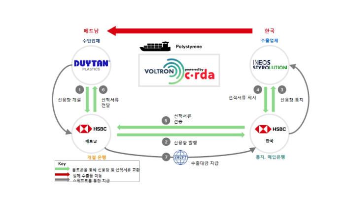 이네오스스티롤루션과 듀이 탄 간의 디지털 신용장 거래 방식(자료-HSBC)