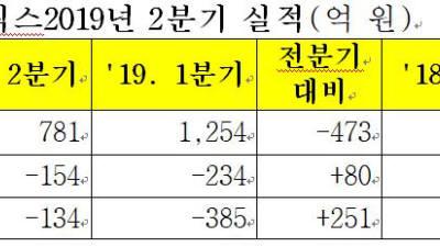 삼성바이오로직스, 2분기 매출 781억원..전년동기 比 37% 하락