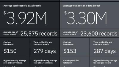 국내 기업, 데이터 침해 등으로 매년 '30억원' 이상 비용 지불
