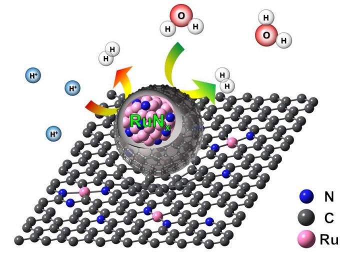 루테늄 기반 촉매 모식도.