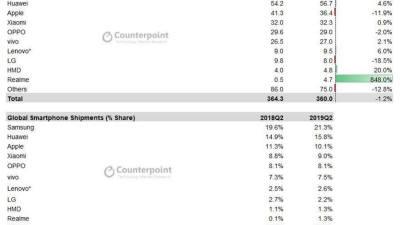 삼성전자, 2분기 스마트폰 시장서 1위 수성... 화웨이 등 中 5개 업체 42% 차지