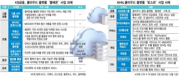 [해설]클레온과 토스트, 구름위의 만남....ICT+금융 경계 허문다