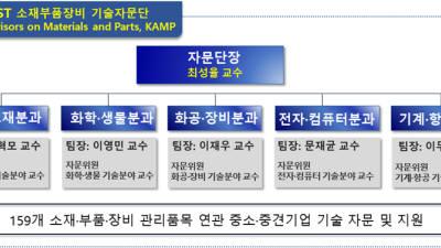 KAIST '소재·부품·장비 기술자문단' 구성해 中企 지원