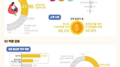 경기도 콘텐츠 프리랜서 절반 연소득 1000만원 이하·투잡으로 생계