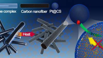 백금촉매 탄소캡슐화 기술 개발...연료전지 수명 4배 연장 가능