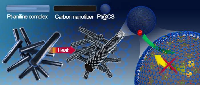 연구진은 백금-아닐린 금속 착물을 탄소 나노섬유에 코팅해 백금 나노입자와 탄소 껍질을 동시에 형성했다. 탄소 껍질이 백금의 용해를 막고 산소는 선택적으로 투과된다. 반응 활성은 유지하고 내구성을 개선할 수 있는 구조임을 제시했다.