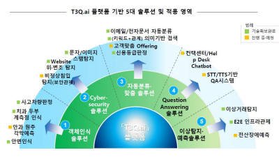 티쓰리큐, AI·빅데이터플랫폼 'T3Q.ai' 토대로 중소SW업체와 AI 비즈니스 모델 영토확장한다