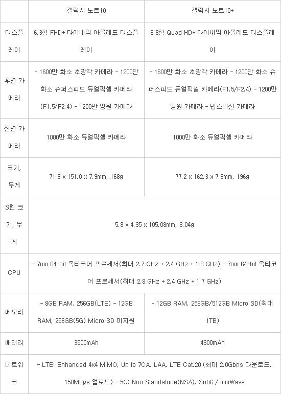 [갤럭시노트10 언팩]마술봉 S펜·줌 인 마이크·심리스 연결… 스마트폰 혁신 '결정판'