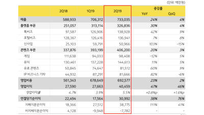 카카오, 2019년 2분기 매출 7330억원, 이익 405억원 기록