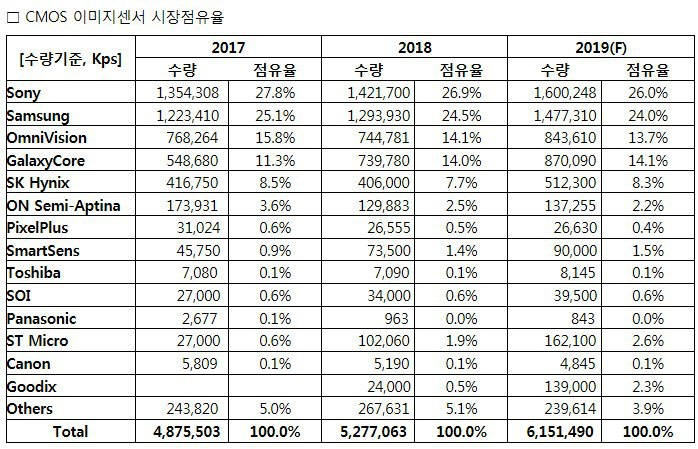 이미지센서 시장 점유율. 수량 기준. <자료=TSR>