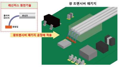 레신저스,투명 폴리머 와이어 기반 광신호 연결 플랫폼 개발