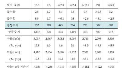 """금융연구원 """"올해 경제성장률 2.4%→2.1%로 하향"""""""