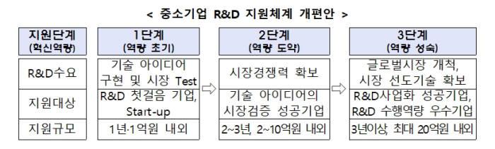 중소기업 R&D 지원체계 개편안 핵심 (자료: 중소벤처기업부)