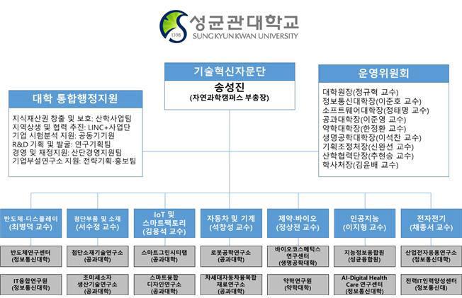 성균관대, 일본 수출규제 대응을 지원한다 ... 'SKKU 기술혁신자문단' 출범