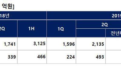 """DB하이텍, 상반기 영업익 전년比 54% 증가한 717억…""""생산라인 풀 가동"""""""