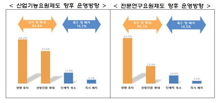 병역대체복무제도 축소에 대한 중소기업 의견조사 결과 (자료:중소기업중앙회)