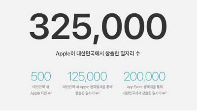 애플, 국내 고용인원 500명...일자리 32만개 창출