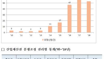 특허청, 산업재산권 분쟁조정위원회 분쟁해결 효과 '톡톡'