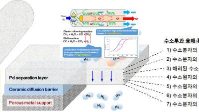 에너지연, 고성능 분리막 수소 생산·정제 핵심기술 개발