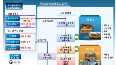 국토부-제주도-건기연, 도로포장관리시스템 활용