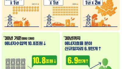 """[이슈분석] """"2027년부터 형광등 생산·판매 금지""""…에너지효율 혁신전략 뭘 담았나"""