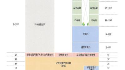 오창과학산단관리공단, 27일 오창 지식산업복합센터 건축 설명회 개최