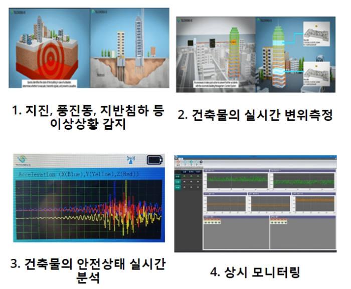 텔코코리아 아이에스가 개발한 건축물 안전 모니터링 시스템 미어킵의 기능. 사진출처=텔코코리아 아이에스