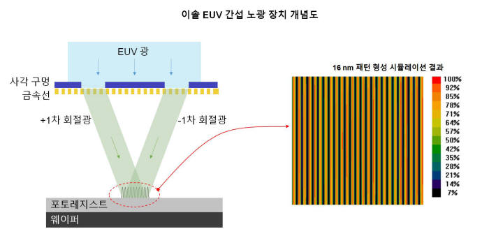 이솔 EUV 포토레지스트 성능 평가 장치를 설명하는 그림. <사진=이솔>