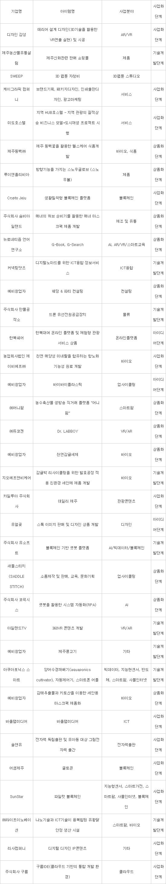 이색 핀테크 기업 '성지'로 부상한 서귀포