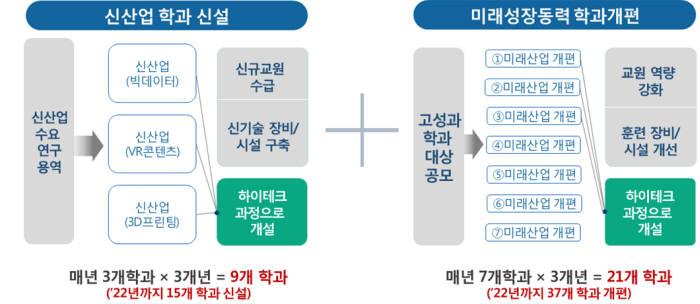 학과신설 개편과 하이테크과정 연계도. [자료:한국폴리텍대학]