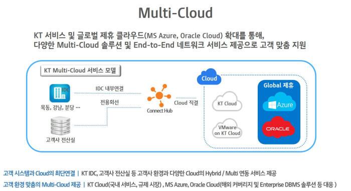 KT 멀티 클라우드 서비스 모델. KT 제공