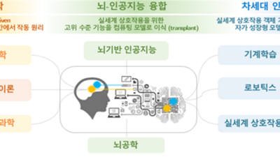 KAIST, 6일 신경과학-AI 융합 연구센터 개소