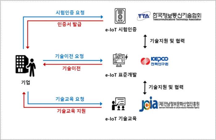 e-IoT 시험인증 체계