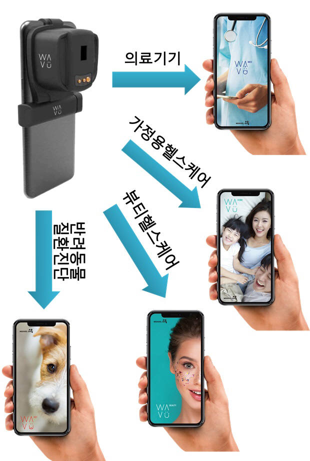 스마트폰 기반 분광 이미지 시스템 적용가능 분야