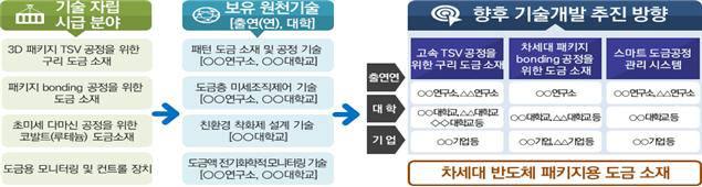 < 산학연 융합형 연구개발 협업 모델(예시) >