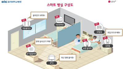 LG유플러스-을지재단, 2021년 '5G 스마트병원' 연다