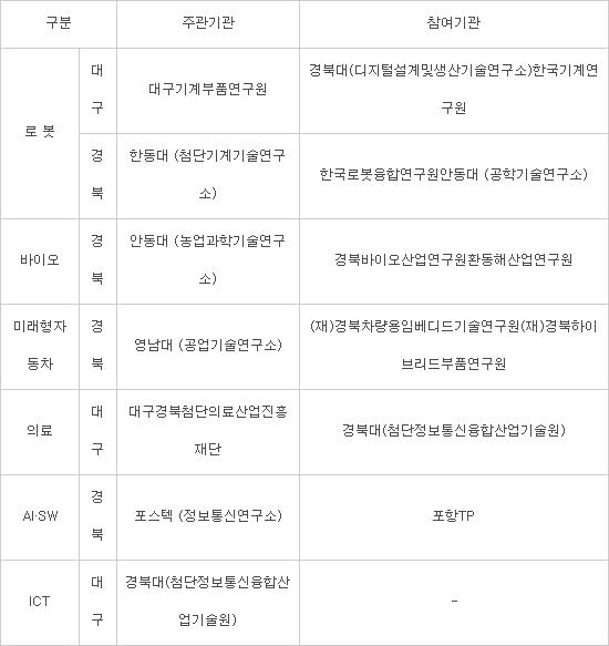 대구경북형 일자리모델 '휴스타' 내달부터 본격 가동