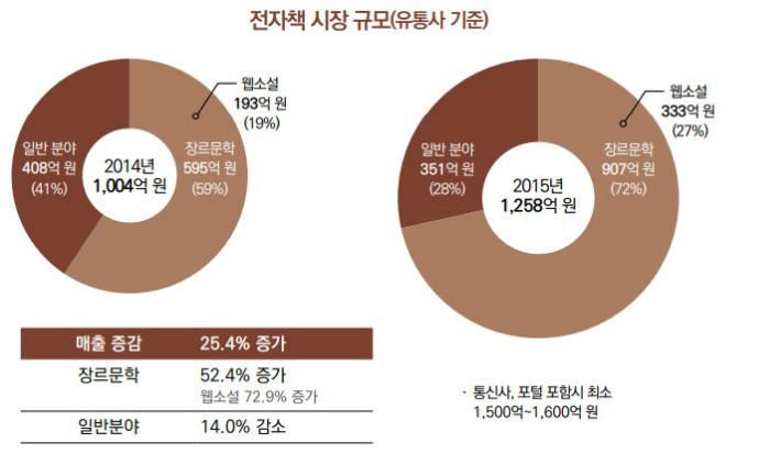 자료=한국출판문화산업진흥원