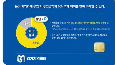 """경기도민 10명중 8명 """"지역화폐 6% 추가혜택 안다"""""""