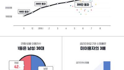 카뱅 '내 신용정보 서비스' 이용자 340만명 돌파