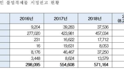 """김수민, """"문체부, 콘텐츠 불법복제 42억원 징수한다더니...4900만원 징수"""""""