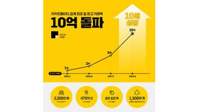 카카오페이지 日 거래액 10억원 돌파...웹툰역사 '새 페이지'
