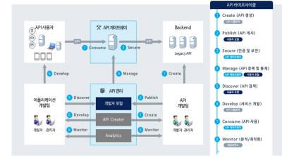 인젠트 APIM솔루션, 롯데글로벌로지스 디지털 트랜스포메이션프로젝트 성공 적용