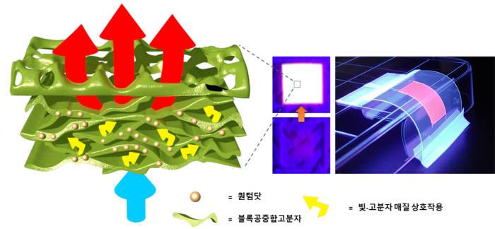 연구팀이 개발한 팝콘 형상의 퀀텀닷 나노복합 발광소재