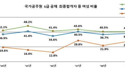 인사혁신처, 5급 공무원 공채 최종 합격자 336명 발표